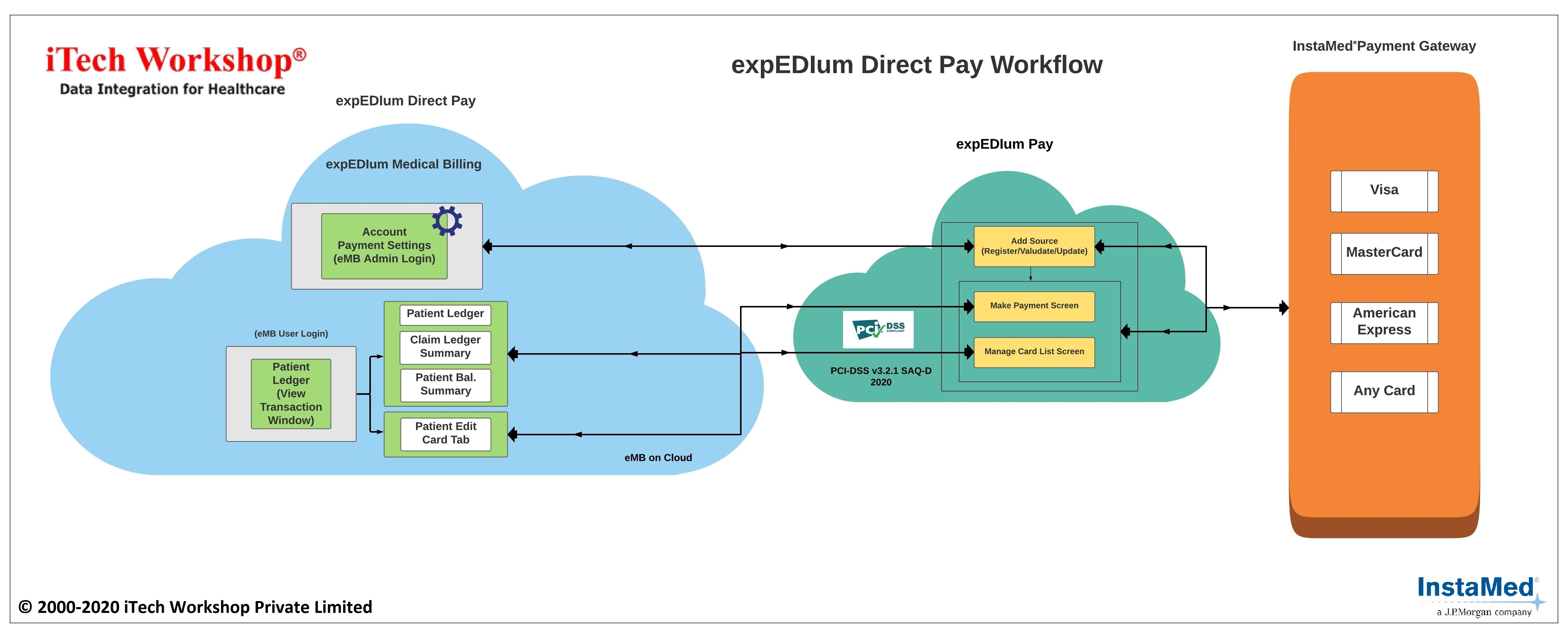 expEDIum Direct Pay Workflow
